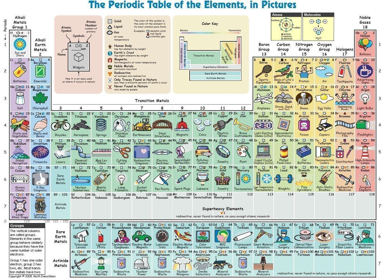 usos cotidianos de los elementos de la tabla peridica wwwelhistoriadores - Tabla Periodica En Word