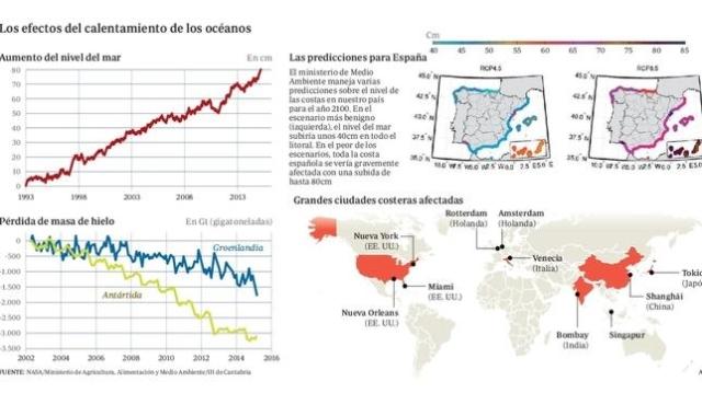 abc Efectos del calentamiento en los océanos