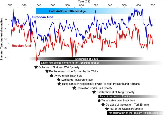 Gráfico con la evolución de la temperatura durante LALIA en los Alpes (azul) y Altái. Abajo, correlación de eventos históricos. Past Global Changes International Project Office
