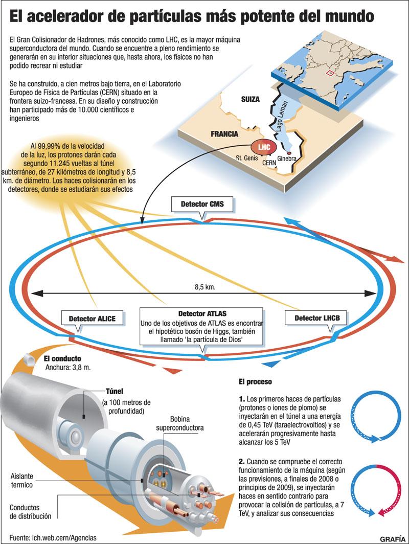 El Gran Colisionador de Hadrones | www.elhistoriador.es